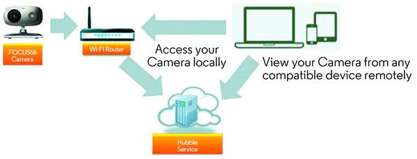 Удаленный доступ к беспроводной видеоняне Motorola Focus66 через сеть Интернет