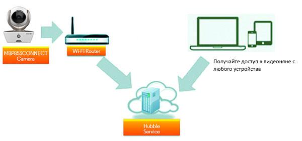 Удаленный доступ к беспроводной видеоняне Motorola MBP853 Connect с экраном 3,5 дюйма через сеть Интернет